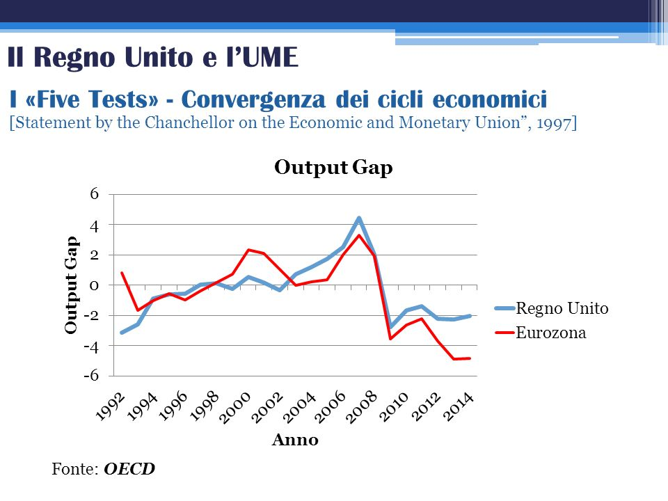 I «Five Tests» - Convergenza dei cicli economici [Statement by the Chanchellor on the Economic and Monetary Union, 1997] Fonte: OECD Il Regno Unito e
