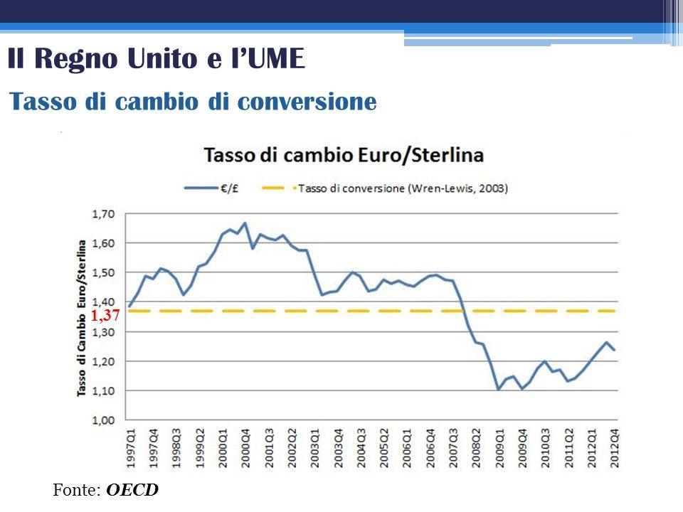 Tasso di cambio di conversione Fonte: OECD 1,37 Il Regno Unito e lUME