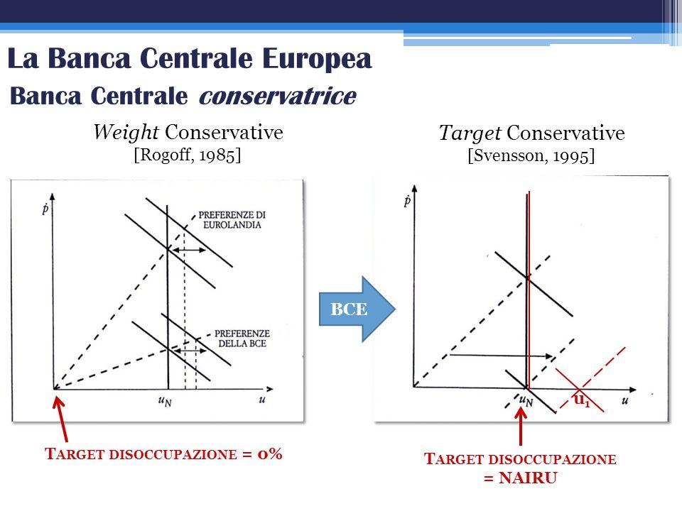 La Banca Centrale Europea Banca Centrale conservatrice Weight Conservative [Rogoff, 1985] Target Conservative [Svensson, 1995] T ARGET DISOCCUPAZIONE