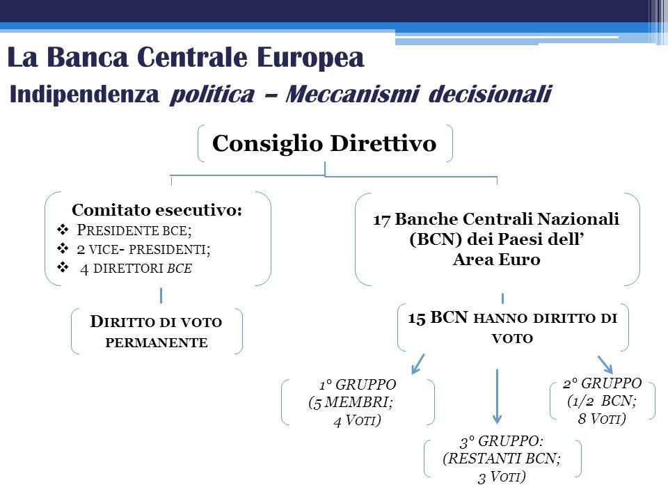 La Banca Centrale Europea Indipendenza politica – Meccanismi decisionali D IRITTO DI VOTO PERMANENTE 15 BCN HANNO DIRITTO DI VOTO Comitato esecutivo: