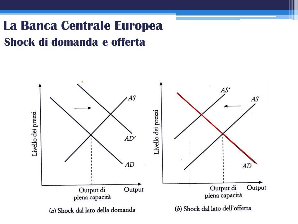 La Banca Centrale Europea Shock di domanda e offerta