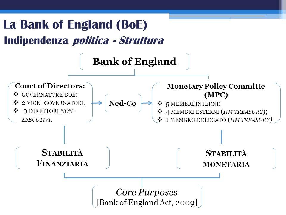 La Bank of England (BoE) Indipendenza politica - Struttura Core Purposes [Bank of England Act, 2009] S TABILITÀ F INANZIARIA S TABILITÀ MONETARIA Cour