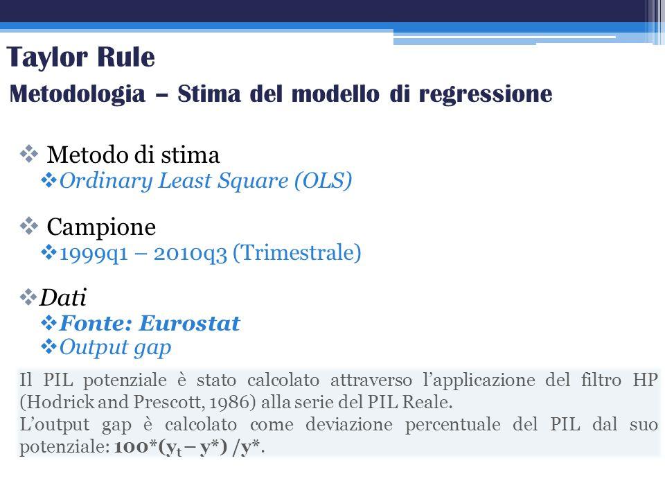 Metodo di stima Ordinary Least Square (OLS) Campione 1999q1 – 2010q3 (Trimestrale) Dati Fonte: Eurostat Output gap Taylor Rule Metodologia – Stima del