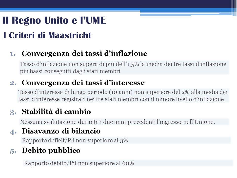 1.Convergenza dei tassi dinflazione 2.Convergenza dei tassi dinteresse 3.Stabilità di cambio 4.Disavanzo di bilancio 5.Debito pubblico I Criteri di Ma