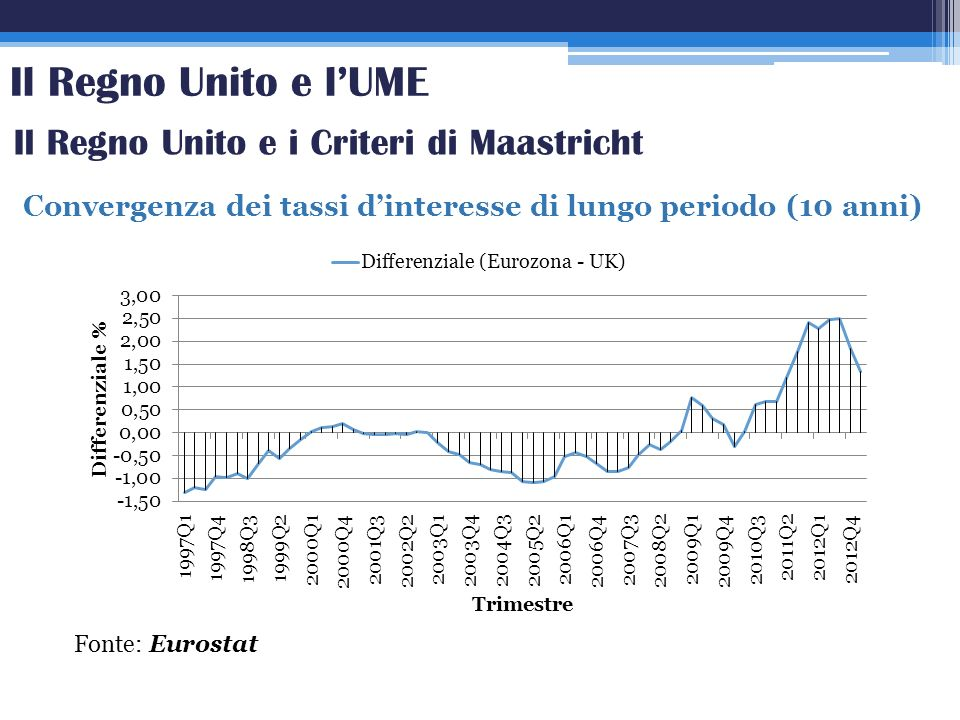 Taylor Rule Risultati Modello ρ βπ βπ βyβy R2R2 Taylor Rule Base (3) /0.94***0.12 0.51 Interest Rate Smoothing (4) 0.82***1.12*0,76*0.92 Modello ρ βπ βπ βyβy R2R2 Taylor Rule Base (3) /0.050.63*** 0.92 Interest Rate Smoothing (4) 0.72***-0.431.35**0.88 Banca Centrale Europea Bank of England * p-value< 0,05, **p-value<0,01, ***p-value <0,001