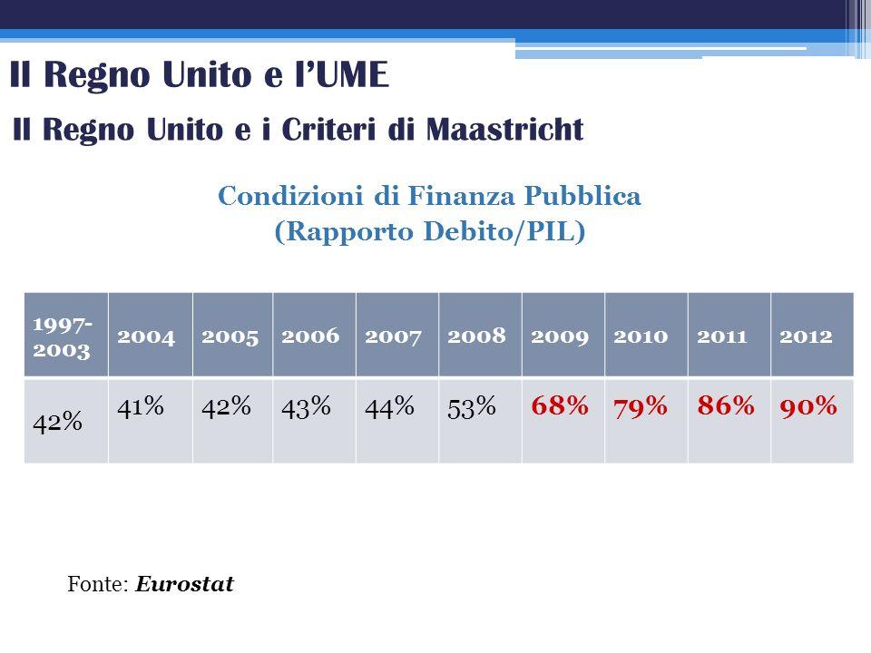 Condizioni di Finanza Pubblica (Rapporto Debito/PIL) 1997- 2003 200420052006200720082009201020112012 42% 41%42%43%44%53%68%79%86%90% Fonte: Eurostat I