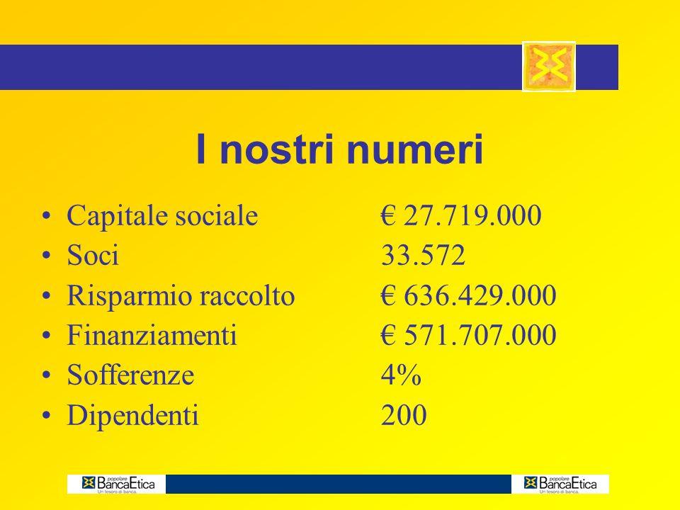 I nostri numeri Capitale sociale 27.719.000 Soci33.572 Risparmio raccolto 636.429.000 Finanziamenti 571.707.000 Sofferenze4% Dipendenti200 I nostri numeri