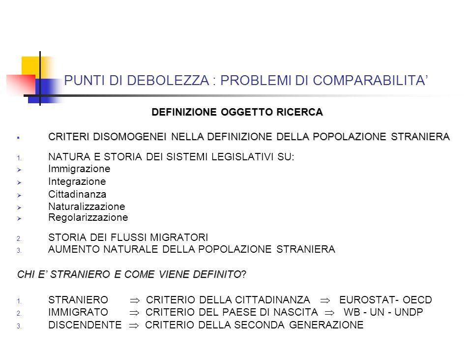 PUNTI DI DEBOLEZZA : PROBLEMI DI COMPARABILITA DEFINIZIONE OGGETTO RICERCA CRITERI DISOMOGENEI NELLA DEFINIZIONE DELLA POPOLAZIONE STRANIERA CRITERI DISOMOGENEI NELLA DEFINIZIONE DELLA POPOLAZIONE STRANIERA 1.