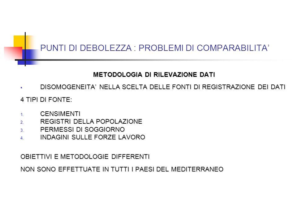 PUNTI DI DEBOLEZZA : PROBLEMI DI COMPARABILITA METODOLOGIA DI RILEVAZIONE DATI DISOMOGENEITA NELLA SCELTA DELLE FONTI DI REGISTRAZIONE DEI DATI DISOMOGENEITA NELLA SCELTA DELLE FONTI DI REGISTRAZIONE DEI DATI 4 TIPI DI FONTE: 1.