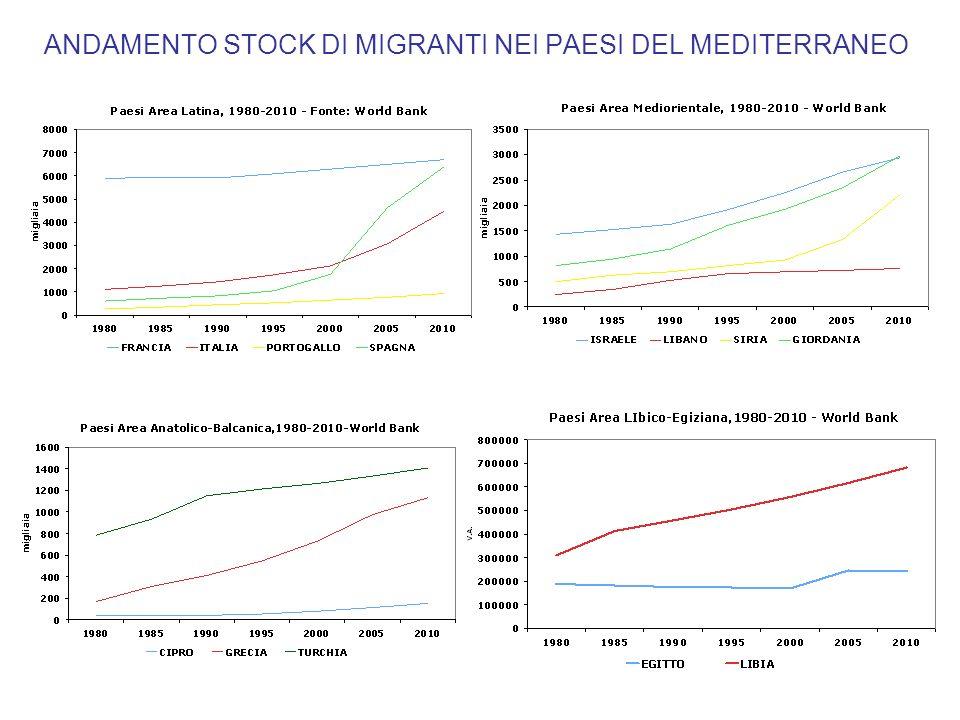 ANDAMENTO STOCK DI MIGRANTI NEI PAESI DEL MEDITERRANEO