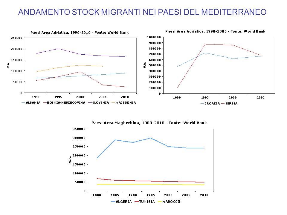 ANDAMENTO STOCK MIGRANTI NEI PAESI DEL MEDITERRANEO