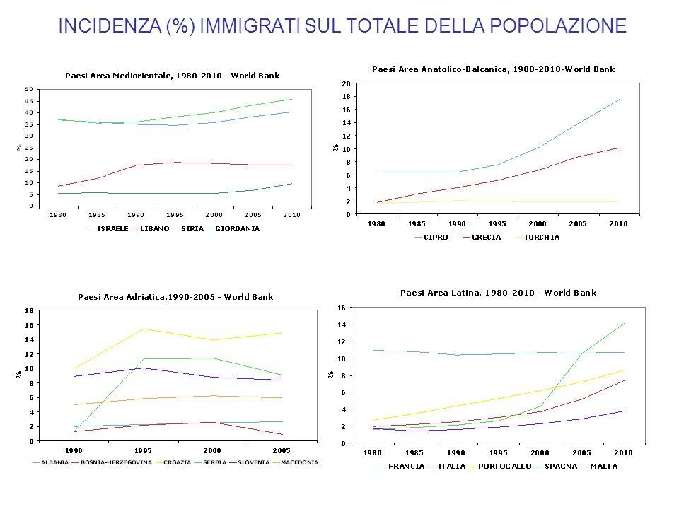INCIDENZA (%) IMMIGRATI SUL TOTALE DELLA POPOLAZIONE