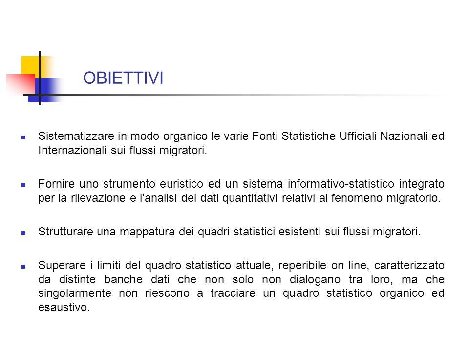 OBIETTIVI Sistematizzare in modo organico le varie Fonti Statistiche Ufficiali Nazionali ed Internazionali sui flussi migratori. Fornire uno strumento
