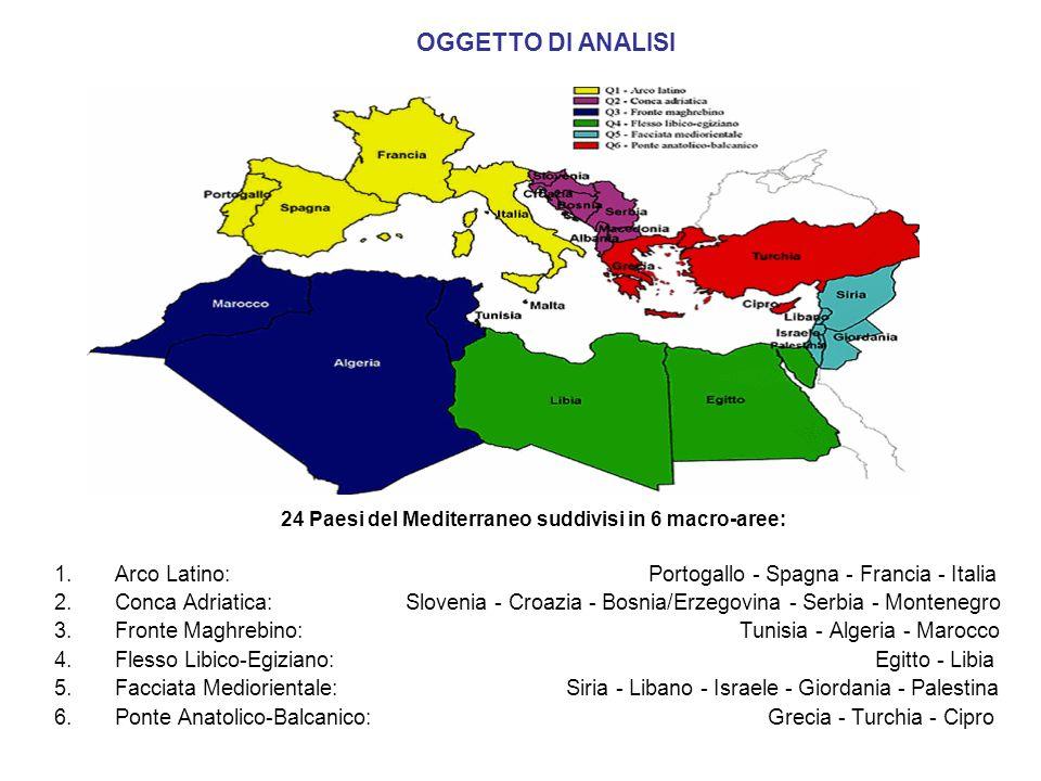 OGGETTO DI ANALISI 24 Paesi del Mediterraneo suddivisi in 6 macro-aree: 1.Arco Latino: Portogallo - Spagna - Francia - Italia 2.Conca Adriatica: Slovenia - Croazia - Bosnia/Erzegovina - Serbia - Montenegro 3.Fronte Maghrebino: Tunisia - Algeria - Marocco 4.Flesso Libico-Egiziano: Egitto - Libia 5.Facciata Mediorientale: Siria - Libano - Israele - Giordania - Palestina 6.Ponte Anatolico-Balcanico: Grecia - Turchia - Cipro