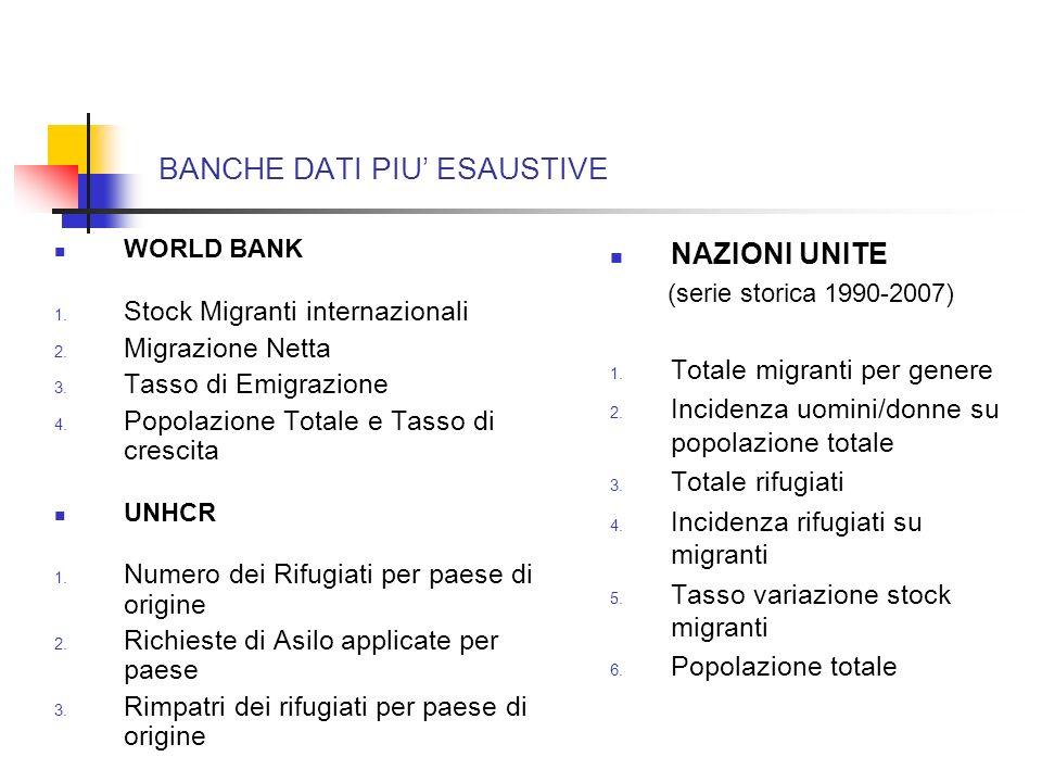 BANCHE DATI PIU ESAUSTIVE WORLD BANK 1. Stock Migranti internazionali 2. Migrazione Netta 3. Tasso di Emigrazione 4. Popolazione Totale e Tasso di cre