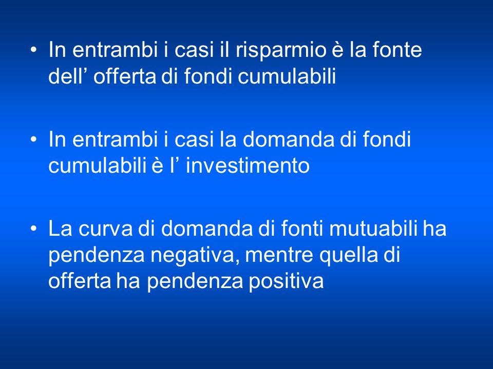 In entrambi i casi il risparmio è la fonte dell offerta di fondi cumulabili In entrambi i casi la domanda di fondi cumulabili è l investimento La curv