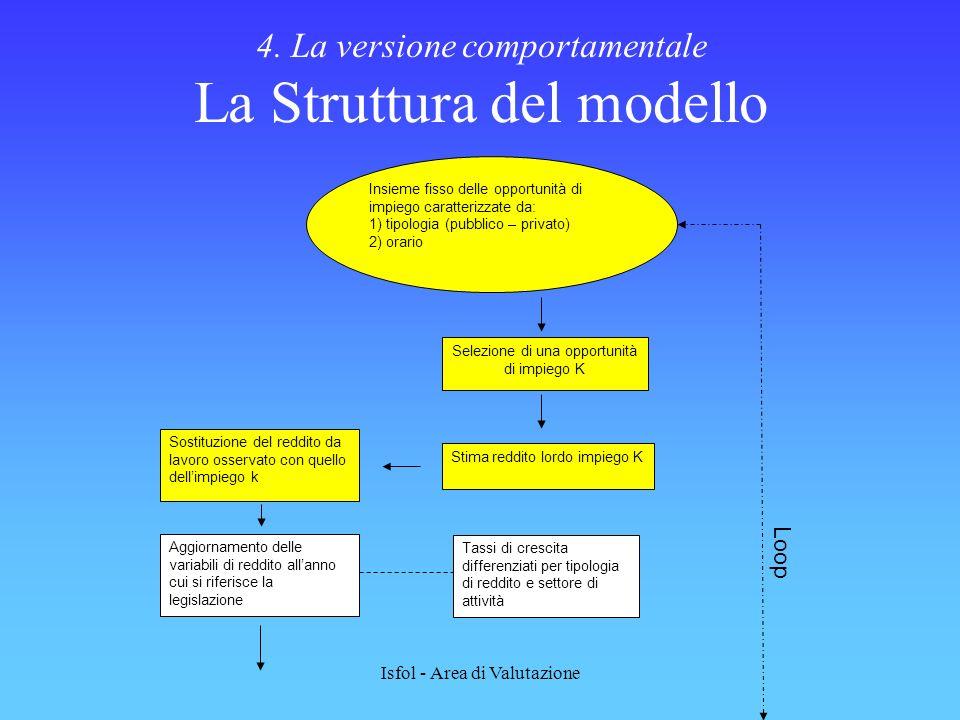 Isfol - Area di Valutazione 4. La versione comportamentale La Struttura del modello Sostituzione del reddito da lavoro osservato con quello dellimpieg