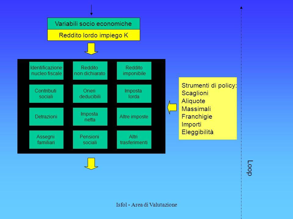 Isfol - Area di Valutazione Identificazione nucleo fiscale Altre imposte Imposta netta Detrazioni Imposta lorda Oneri deducibili Reddito imponibile Co