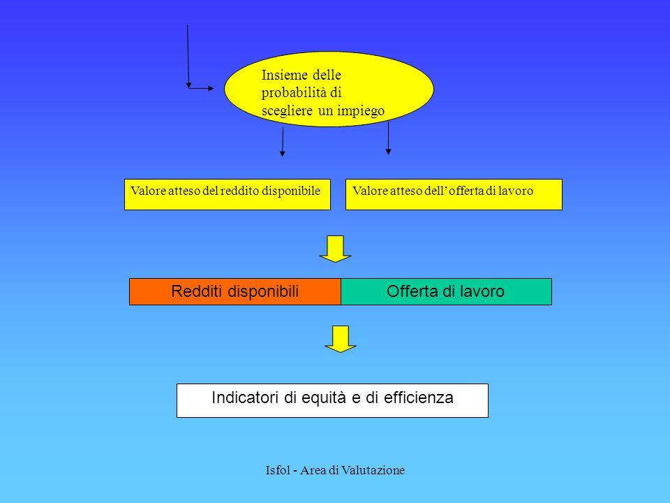 Isfol - Area di Valutazione Insieme delle probabilità di scegliere un impiego Valore atteso del reddito disponibileValore atteso dellofferta di lavoro