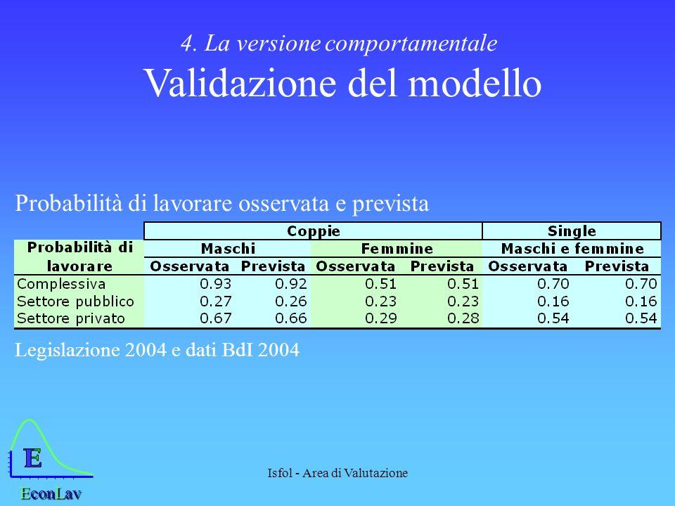 Isfol - Area di Valutazione 4. La versione comportamentale Validazione del modello EconLav Probabilità di lavorare osservata e prevista Legislazione 2