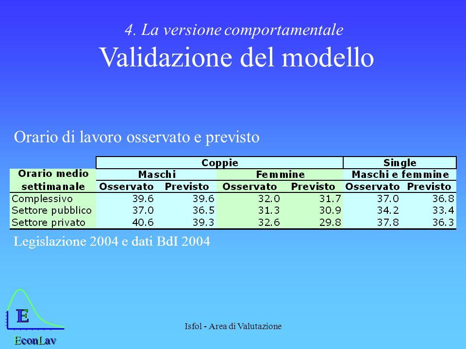 Isfol - Area di Valutazione 4. La versione comportamentale Validazione del modello EconLav Orario di lavoro osservato e previsto Legislazione 2004 e d