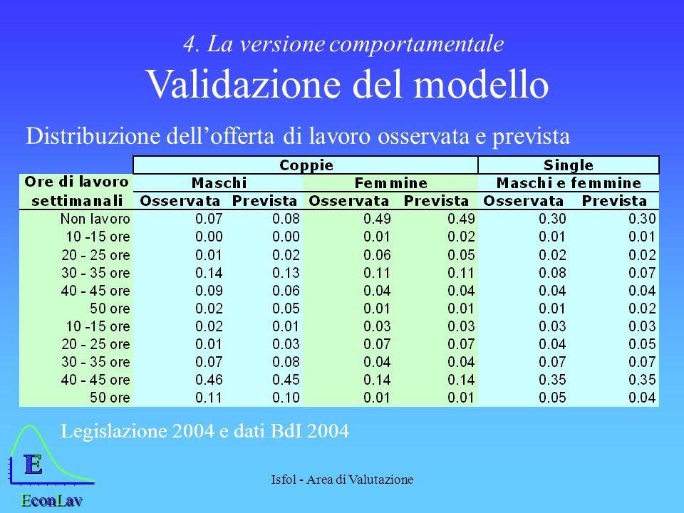 Isfol - Area di Valutazione 4. La versione comportamentale Validazione del modello EconLav Distribuzione dellofferta di lavoro osservata e prevista Le
