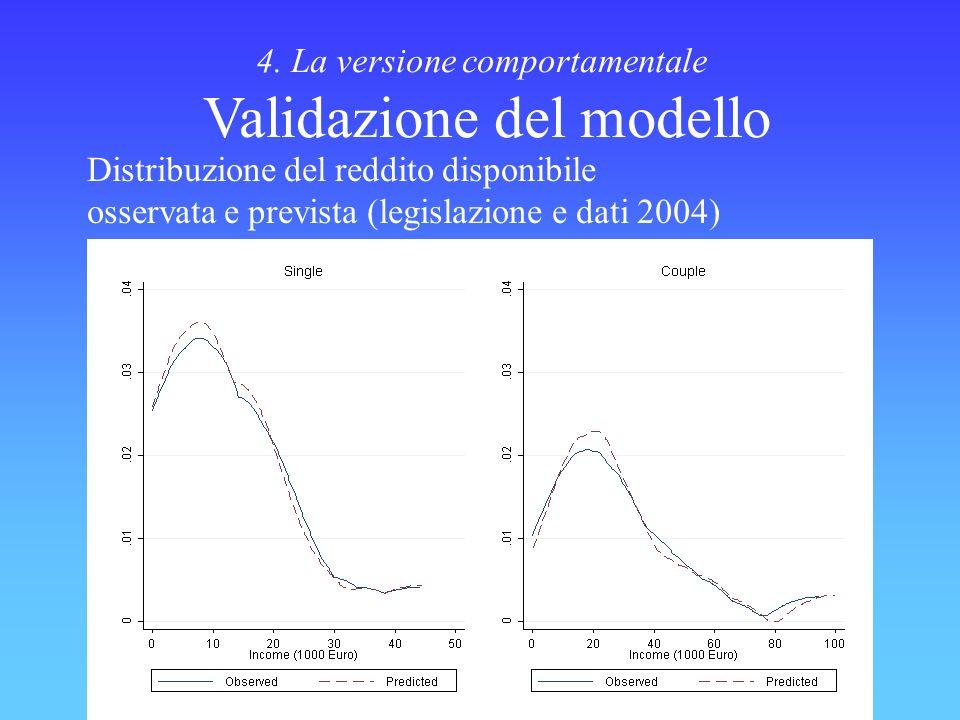 Isfol - Area di Valutazione 4. La versione comportamentale Validazione del modello Distribuzione del reddito disponibile osservata e prevista (legisla