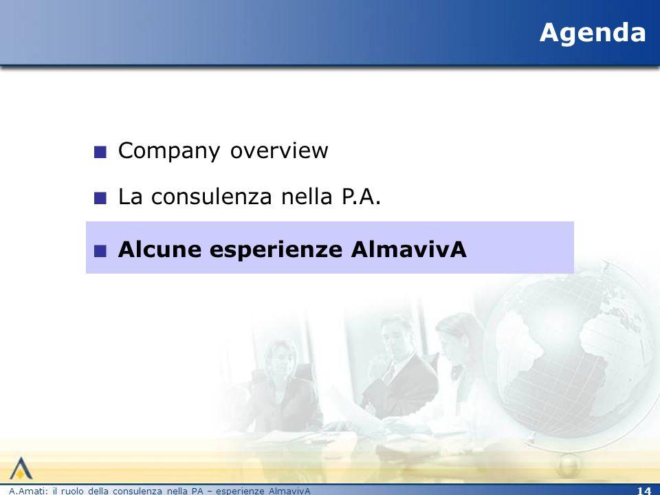 A.Amati: il ruolo della consulenza nella PA – esperienze AlmavivA 15 Le esigenze La soluzione I risultati Re-ingegnerizzazione del Sistema Informativo, normalizzazione della Banca Dati e revisione dei processi dellAmministrazione.