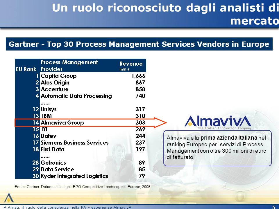 A.Amati: il ruolo della consulenza nella PA – esperienze AlmavivA 6 Un modello di delivery integrato Portafoglio di servizi integrato per la P.A.