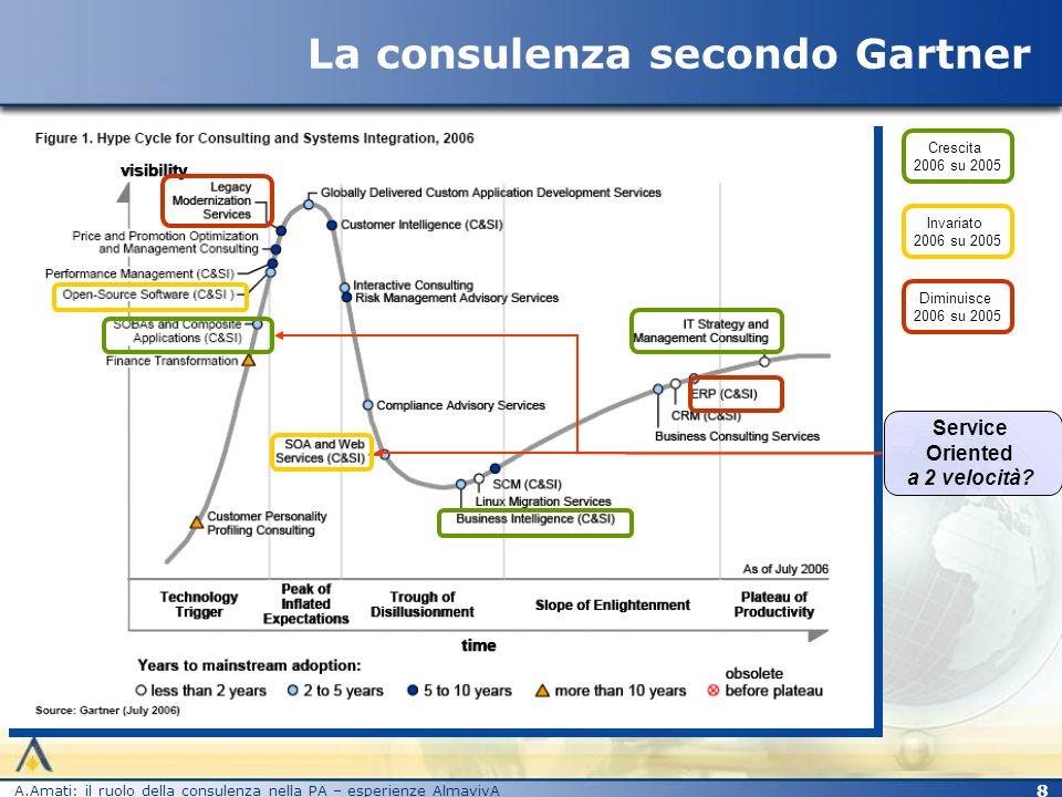 A.Amati: il ruolo della consulenza nella PA – esperienze AlmavivA 9 SOA = dai processi ai servizi Lattenzione si sposta dai passi operativi al risultato osservabile.