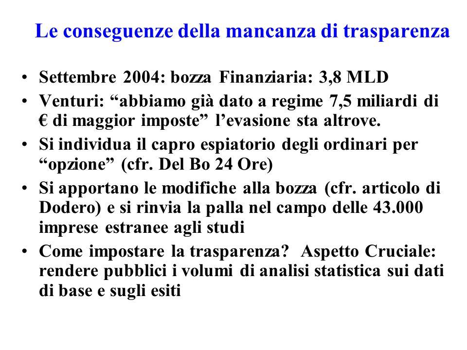 Le conseguenze della mancanza di trasparenza Settembre 2004: bozza Finanziaria: 3,8 MLD Venturi: abbiamo già dato a regime 7,5 miliardi di di maggior imposte levasione sta altrove.