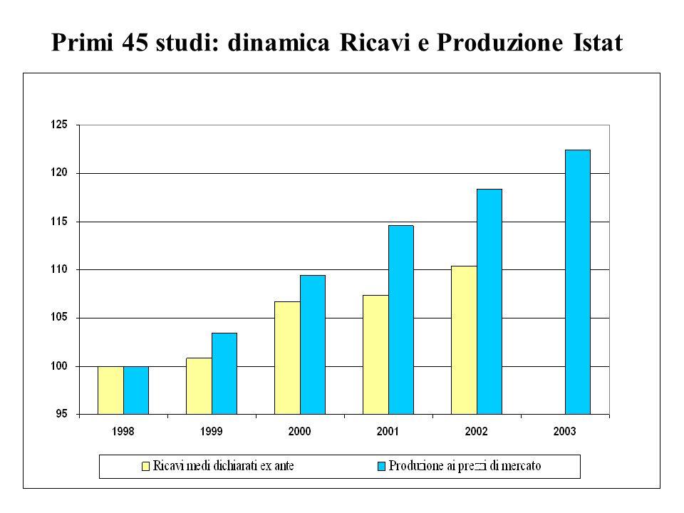 Primi 45 studi: dinamica Ricavi e Produzione Istat
