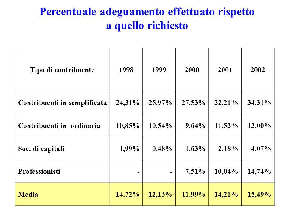 Percentuale adeguamento effettuato rispetto a quello richiesto Tipo di contribuente19981999200020012002 Contribuenti in semplificata24,31%25,97%27,53%32,21%34,31% Contribuenti in ordinaria10,85%10,54%9,64%11,53%13,00% Soc.