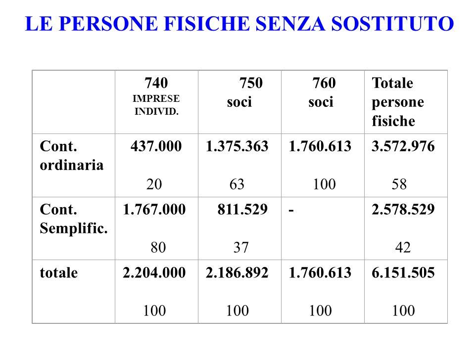 LE PERSONE FISICHE SENZA SOSTITUTO 740 IMPRESE INDIVID.