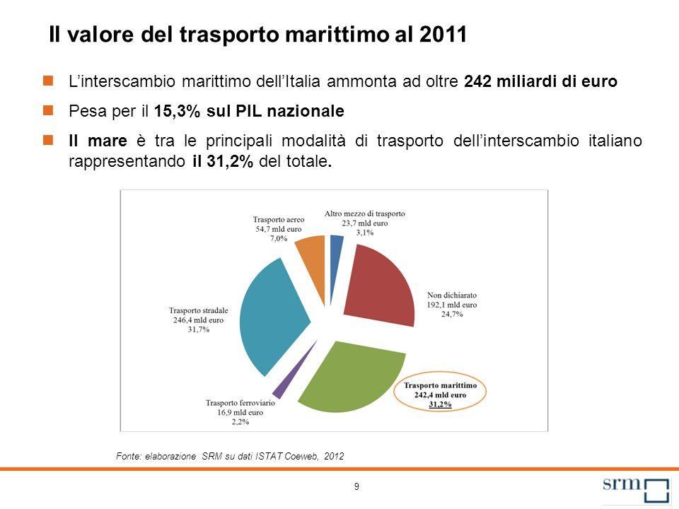 9 Il valore del trasporto marittimo al 2011 Linterscambio marittimo dellItalia ammonta ad oltre 242 miliardi di euro Pesa per il 15,3% sul PIL naziona