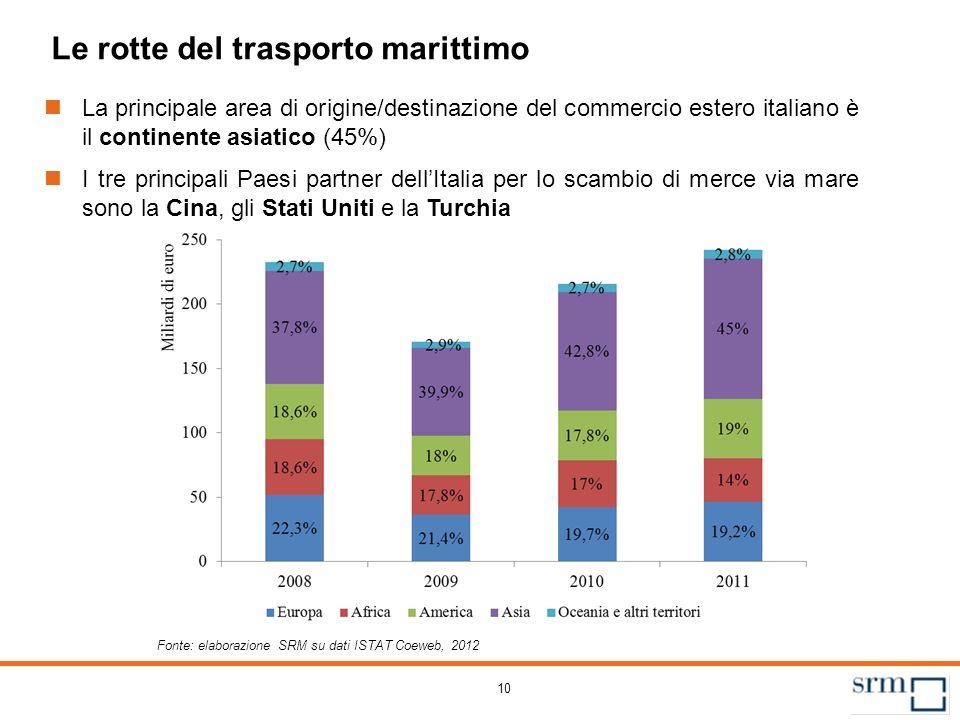 10 Le rotte del trasporto marittimo La principale area di origine/destinazione del commercio estero italiano è il continente asiatico (45%) I tre prin