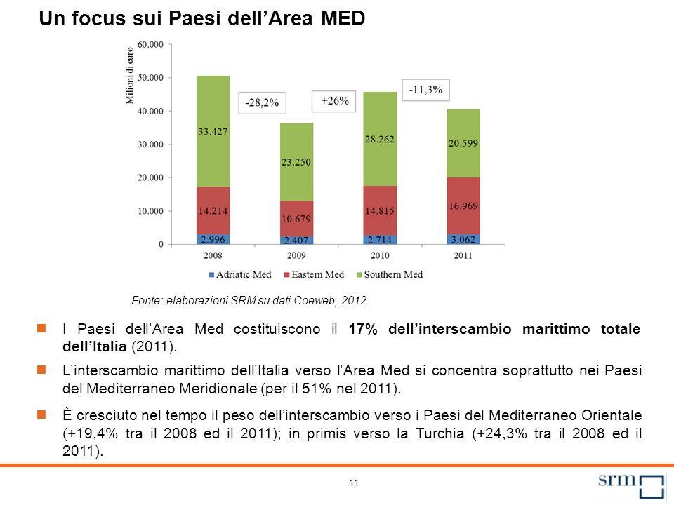11 Un focus sui Paesi dellArea MED Fonte: elaborazioni SRM su dati Coeweb, 2012 I Paesi dellArea Med costituiscono il 17% dellinterscambio marittimo t
