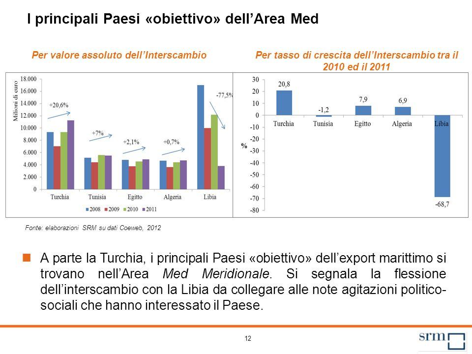 12 I principali Paesi «obiettivo» dellArea Med Per valore assoluto dellInterscambioPer tasso di crescita dellInterscambio tra il 2010 ed il 2011 A par