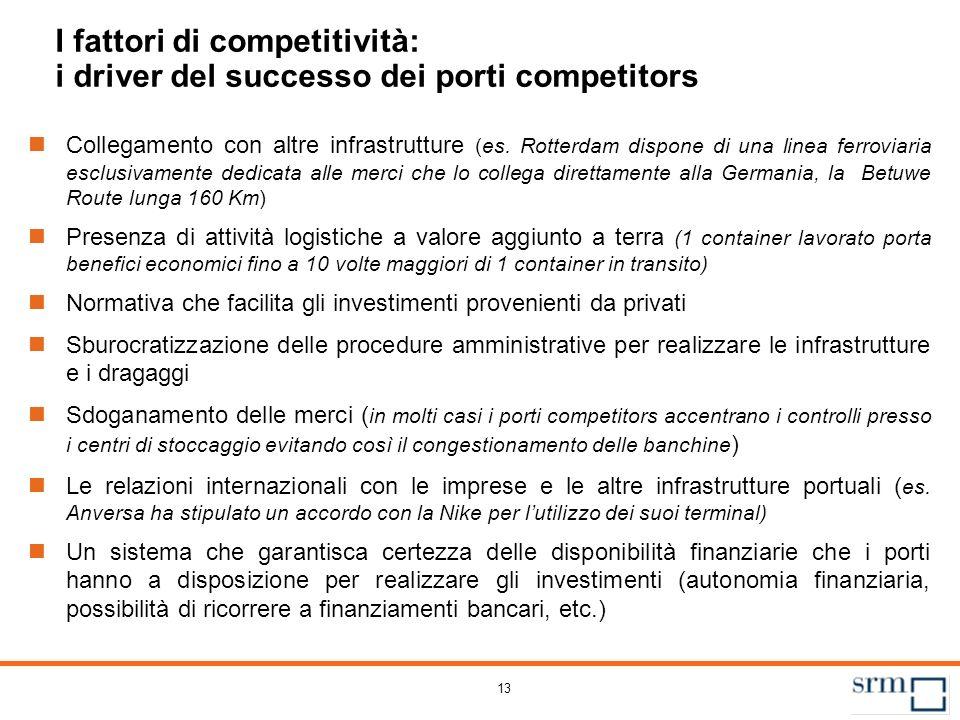 13 I fattori di competitività: i driver del successo dei porti competitors Collegamento con altre infrastrutture (es. Rotterdam dispone di una linea f