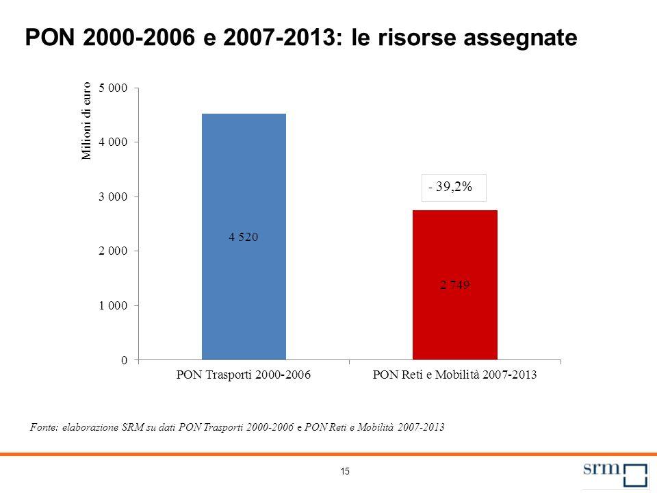 15 PON 2000-2006 e 2007-2013: le risorse assegnate Fonte: elaborazione SRM su dati PON Trasporti 2000-2006 e PON Reti e Mobilità 2007-2013