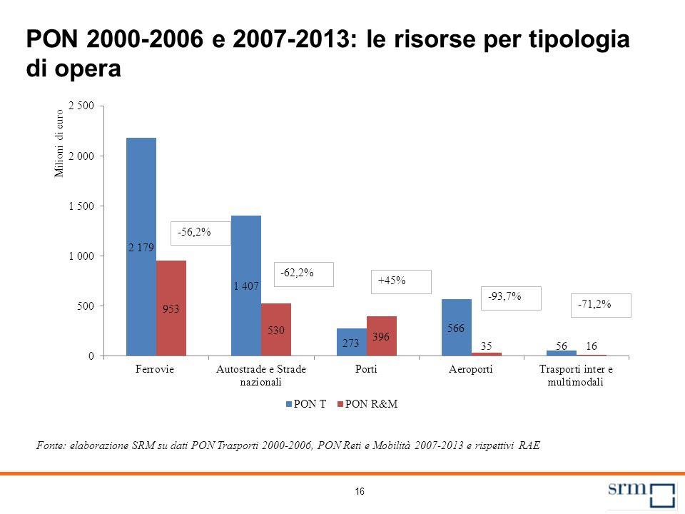 16 PON 2000-2006 e 2007-2013: le risorse per tipologia di opera Fonte: elaborazione SRM su dati PON Trasporti 2000-2006, PON Reti e Mobilità 2007-2013