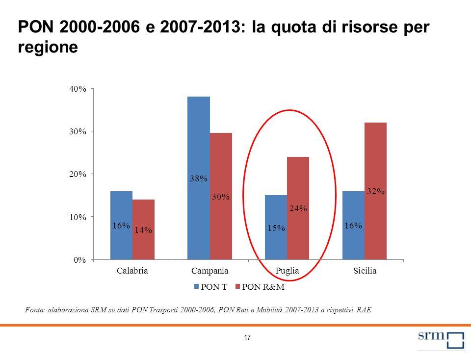 17 PON 2000-2006 e 2007-2013: la quota di risorse per regione Fonte: elaborazione SRM su dati PON Trasporti 2000-2006, PON Reti e Mobilità 2007-2013 e