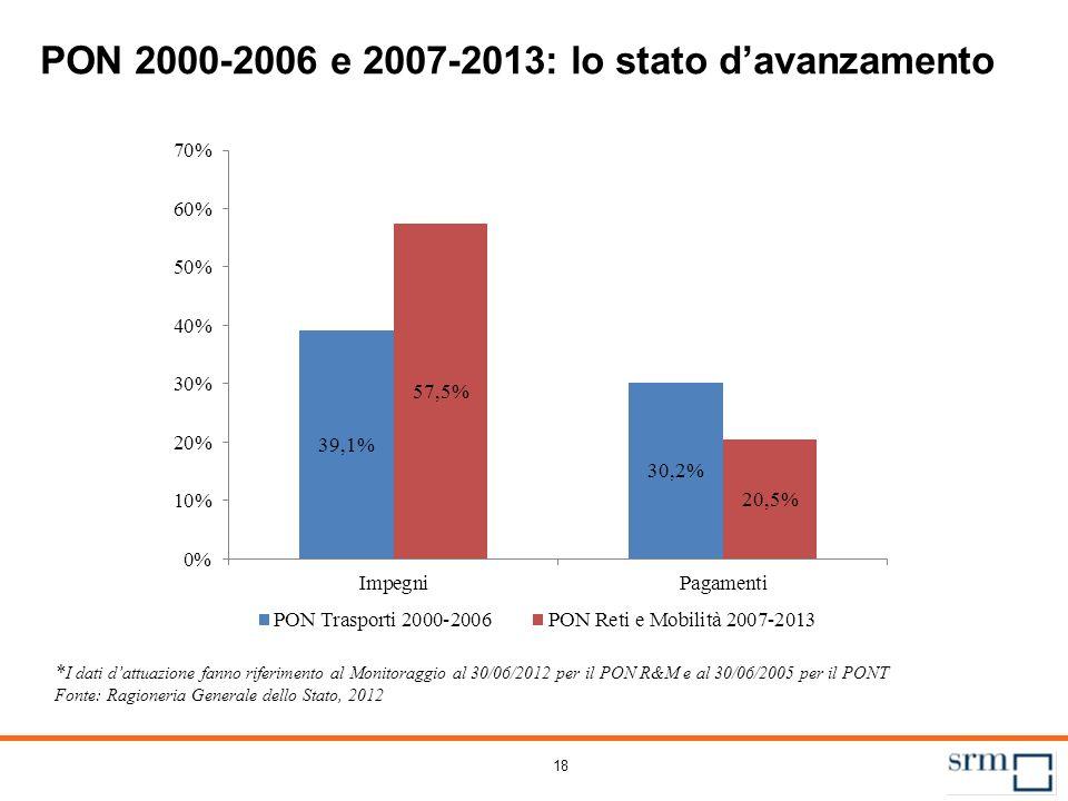 18 PON 2000-2006 e 2007-2013: lo stato davanzamento * I dati dattuazione fanno riferimento al Monitoraggio al 30/06/2012 per il PON R&M e al 30/06/200