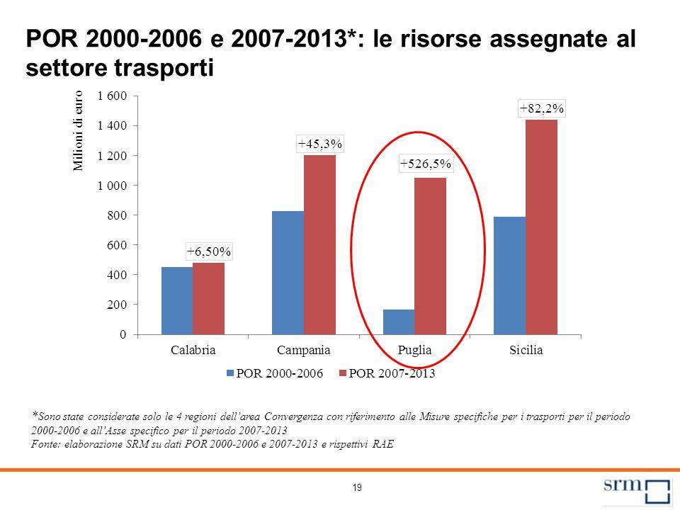 19 POR 2000-2006 e 2007-2013*: le risorse assegnate al settore trasporti * Sono state considerate solo le 4 regioni dellarea Convergenza con riferimen