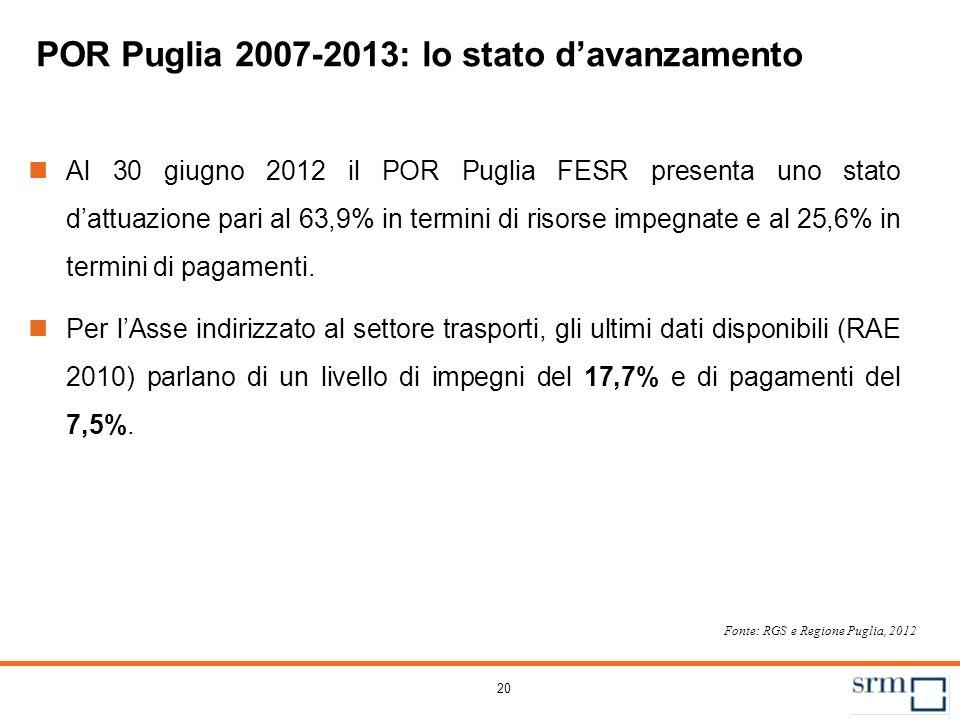 20 POR Puglia 2007-2013: lo stato davanzamento Al 30 giugno 2012 il POR Puglia FESR presenta uno stato dattuazione pari al 63,9% in termini di risorse