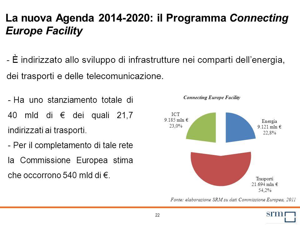 22 La nuova Agenda 2014-2020: il Programma Connecting Europe Facility - È indirizzato allo sviluppo di infrastrutture nei comparti dellenergia, dei tr