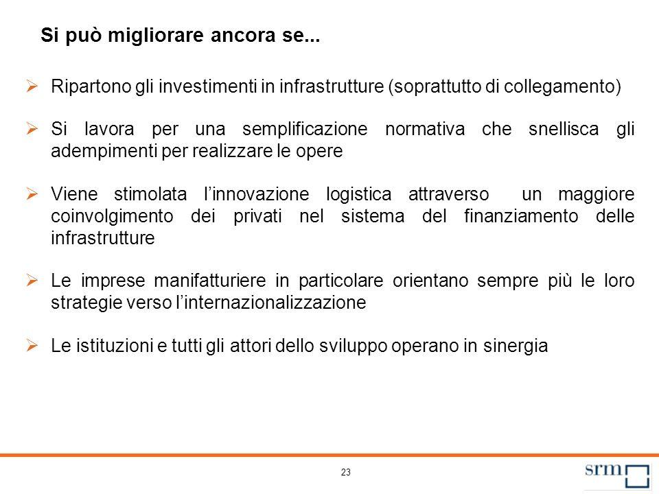 23 Si può migliorare ancora se... Ripartono gli investimenti in infrastrutture (soprattutto di collegamento) Si lavora per una semplificazione normati