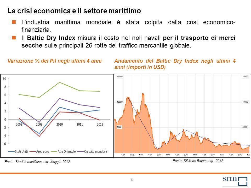 4 La crisi economica e il settore marittimo Il Baltic Dry Index misura il costo nei noli navali per il trasporto di merci secche sulle principali 26 r