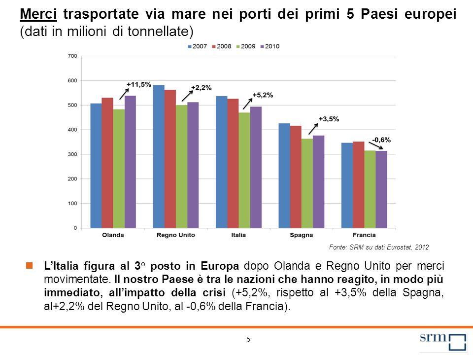 5 Merci trasportate via mare nei porti dei primi 5 Paesi europei (dati in milioni di tonnellate) LItalia figura al 3° posto in Europa dopo Olanda e Re