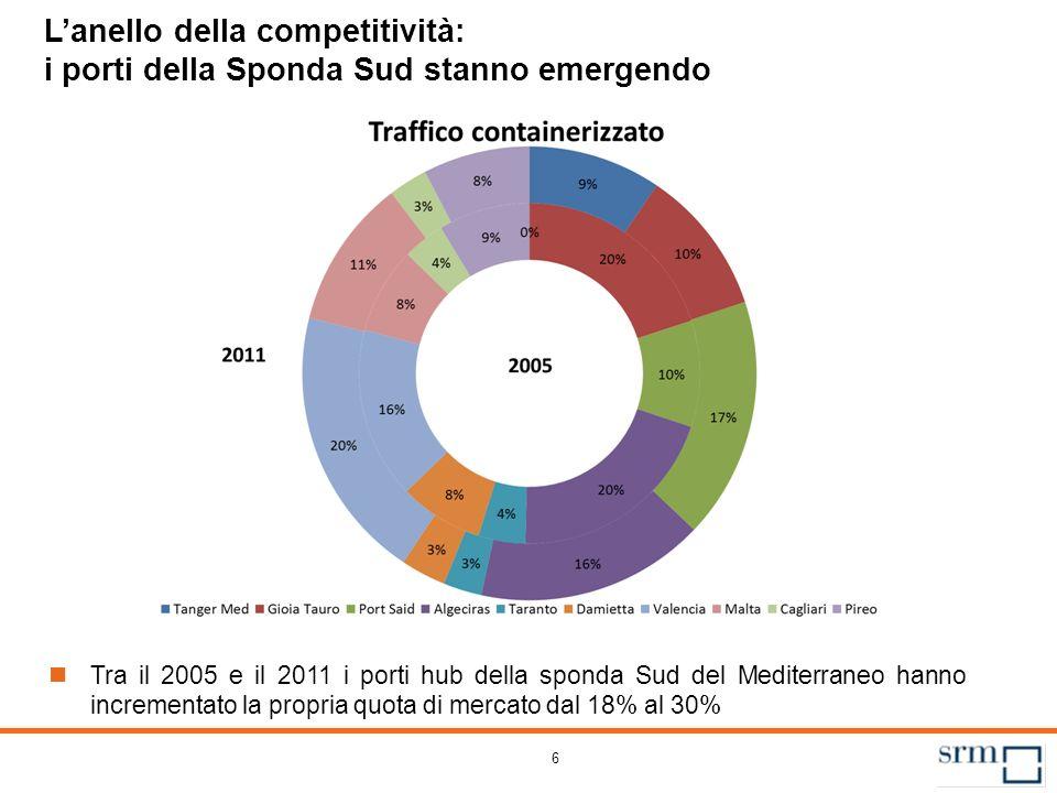 6 Lanello della competitività: i porti della Sponda Sud stanno emergendo Tra il 2005 e il 2011 i porti hub della sponda Sud del Mediterraneo hanno inc